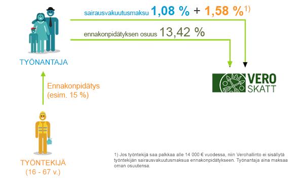 Sairausvakuutusmaksun jakautuminen