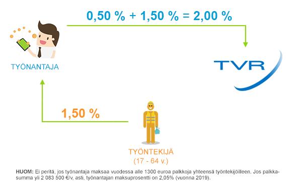 TVR-maksun jakautuminen