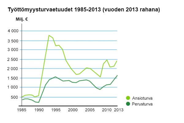 Työttömyysturvaetuuksien korvatut päivät 1985-2013